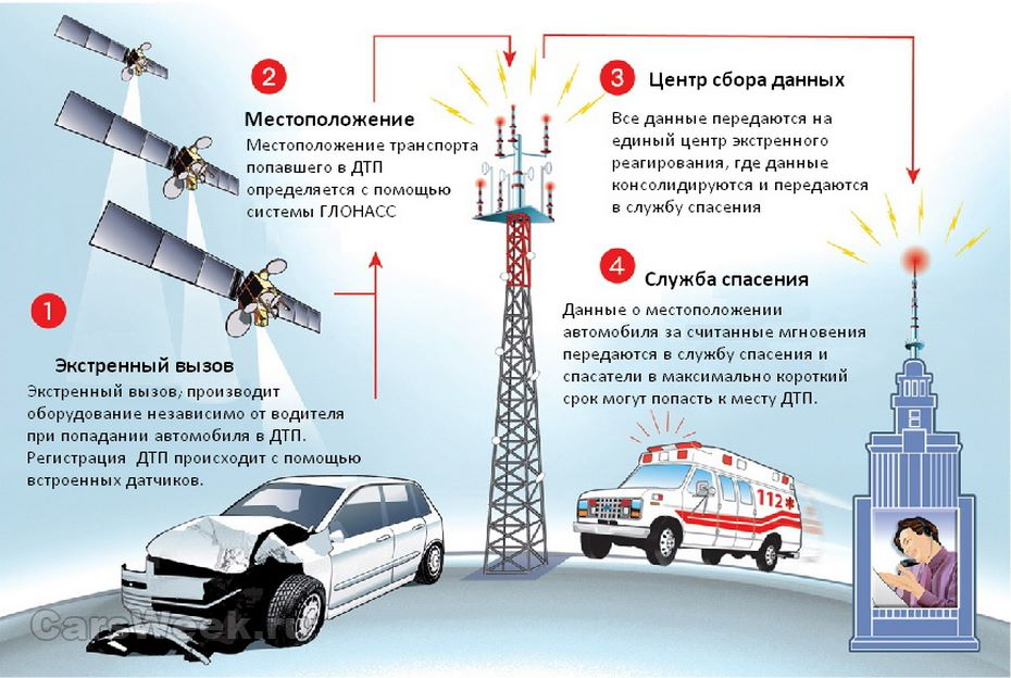 http://carsweek.ru/photo/Zombi/06.2017/rabota_era-glonas%20(CarsWeek).jpg