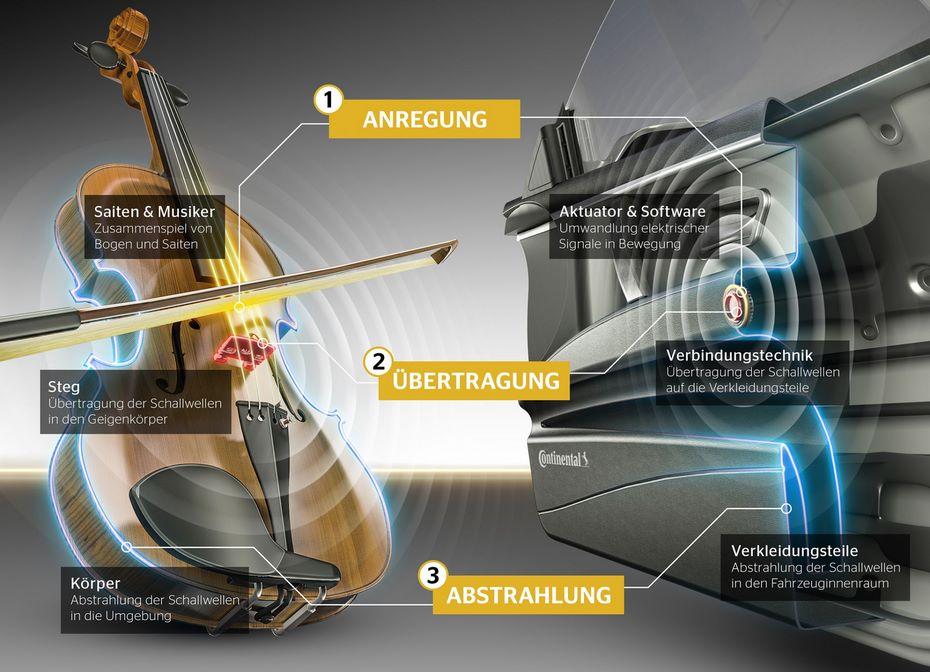 Континенталь создала инновационную аудиосистему— Автомобиль-динамик