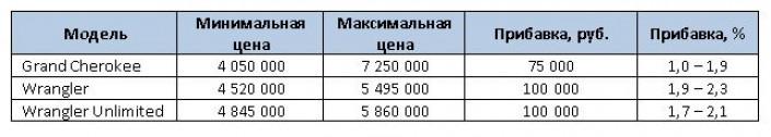 В России на 75-100 тыс. рублей подорожали три модели Jeep в июле 2021 года
