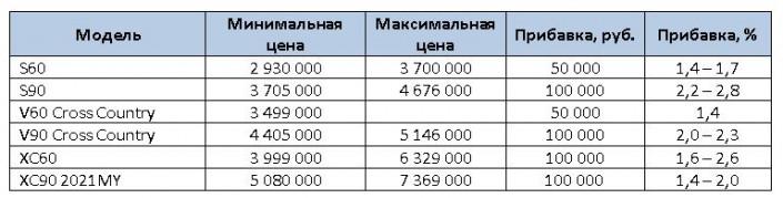 Премиальный бренд Volvo поднял стоимость на свои автомобили в РФ