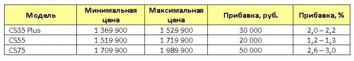 Changan на 20 – 50 тыс. рублей повысил стоимость своих кроссоверов в России