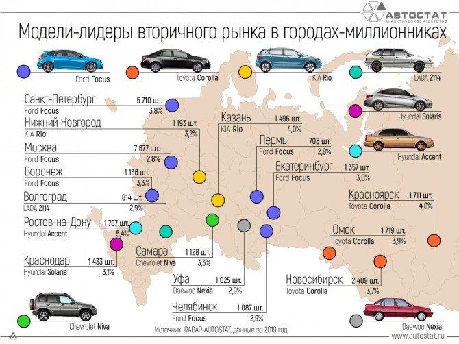 Названы поддержанные авто, которые хорошо продавались в российских городах-миллионниках