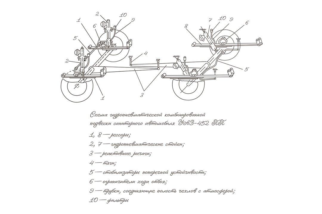 Компания УАЗ напомнила о «Буханке» с гидропневматической подвеской