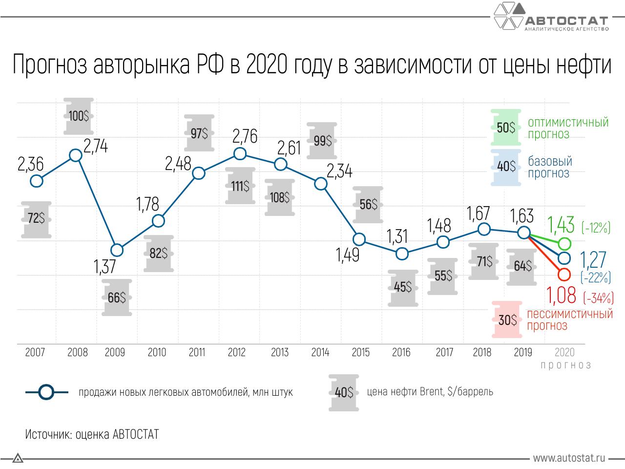 Как сильно может упасть российский авторынок в 2020 году?