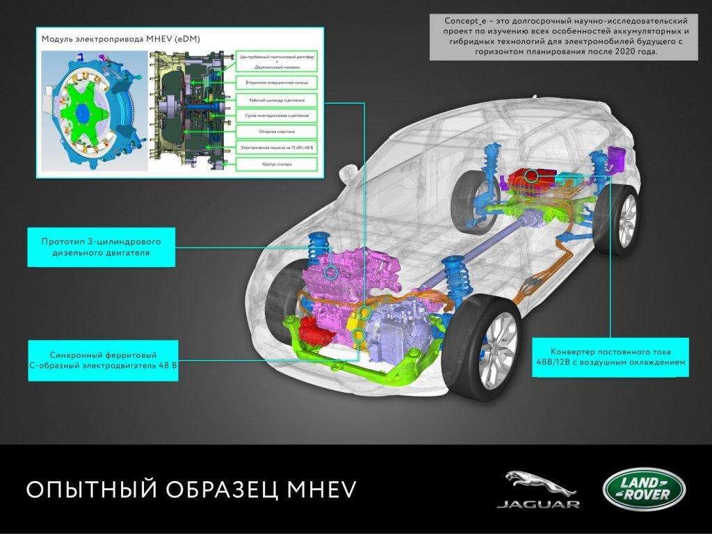 Новый вседорожный автомобиль Ленд-Ровер: роскошь, электричество и неимоверное название