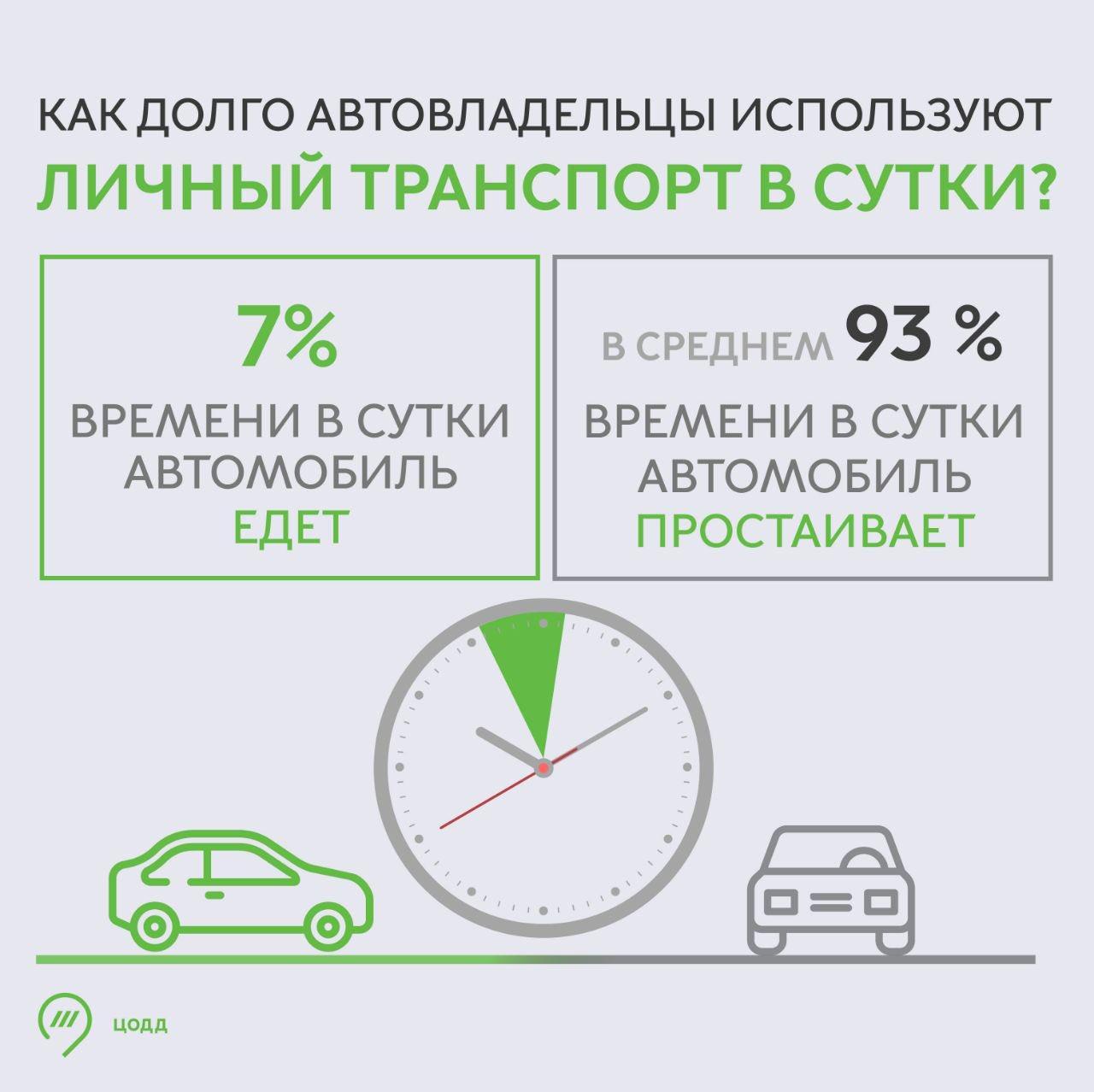 В Москве определили КПД личного авто