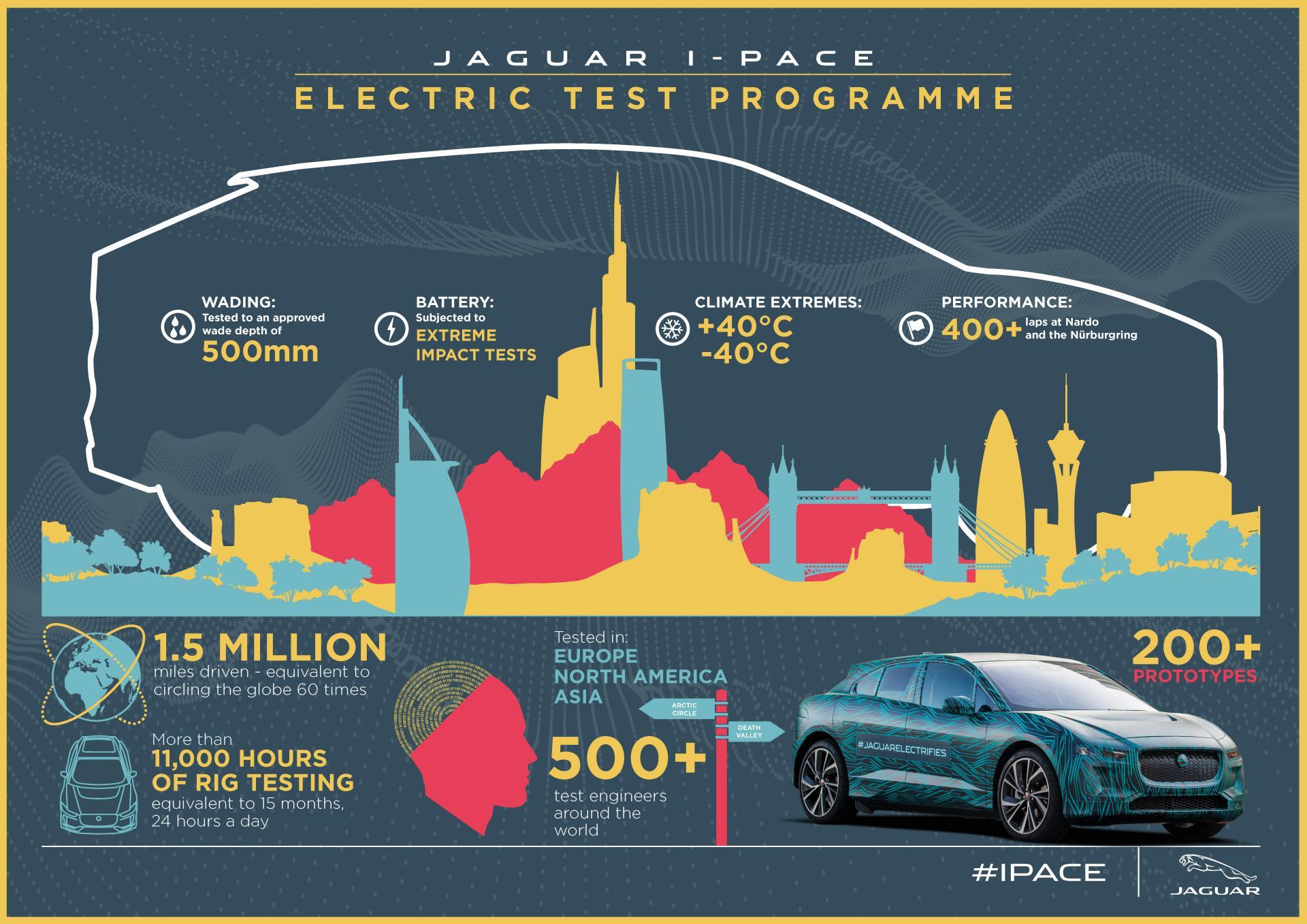 Jaguar I-Pace получил дополнительные 20 км запаса хода из-за новой прошивки